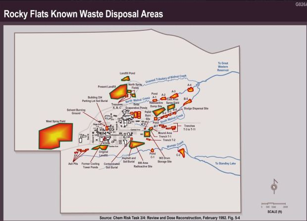 RF Waste Disposal